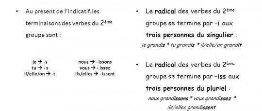 - Le Présent de l'Indicatif – 2° Groupe/ir -